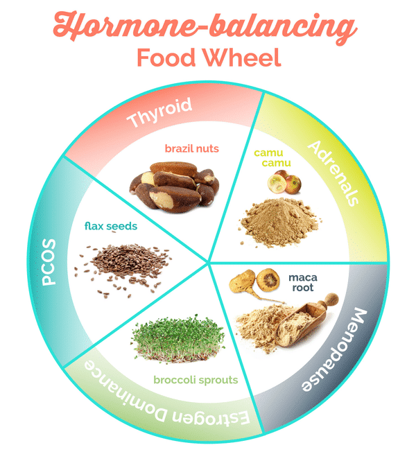 Superfood food wheel