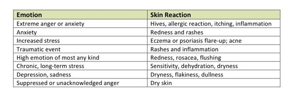 Emotion-Skin Reaction Chart