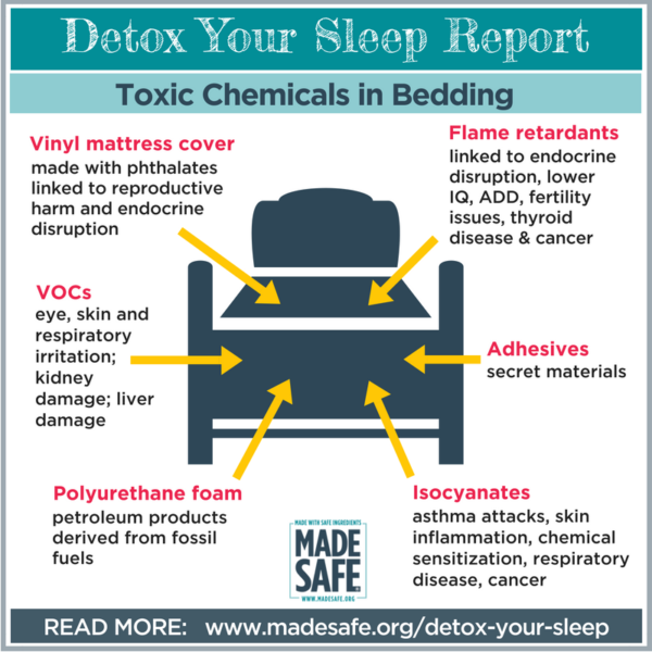 Toxic Chemicals in Bedding Infographic